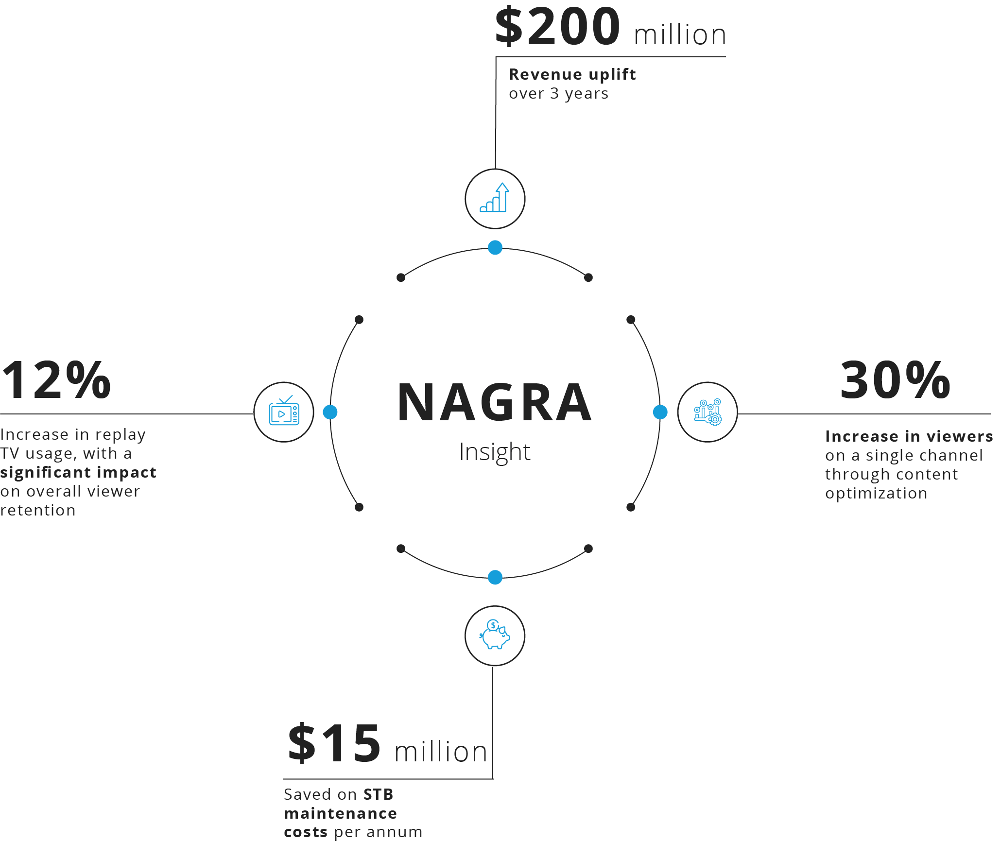 NAGRA Insights - Infographic
